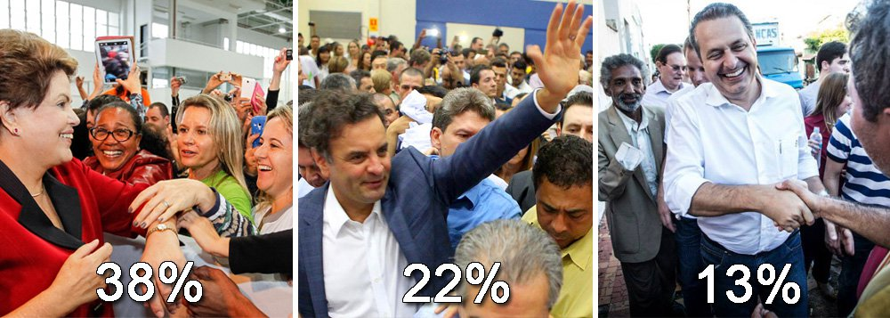 """Os números do Ibope foram divulgados no fim da tarde desta terça-feira; a presidente Dilma Rousseff tem 38%, enquanto Aécio Neves e Eduardo Campos oscilaram positivamente; o senador mineiro foi de 20% a 22% e o ex-governador pernambucano subiu de 11% para 13%; com a soma dos candidatos """"nanicos"""", haveria segundo turno, uma vez que, somados, os adversários de Dilma teriam 42%"""