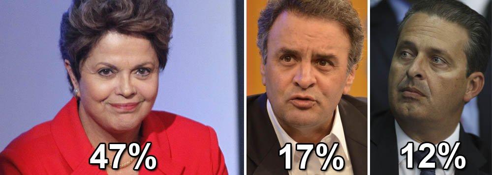 Presidente Dilma não subiu de novembro para cá, mas venceria em primeiro turno, com 47% das intenções de voto; tucano Aécio Neves aparece em segundo com 17%; Eduardo Campos (PSB) tem 12%; índice dos que estão propensos a votar em branco e nulo é alto: 18%; Marina Silva (PSB) ainda assombra Campos: ela tem 23%, mas vem caindo desde outubro; quando o ex-presidente Lula é o candidato do PT, ele vai a 54% das intenções de voto