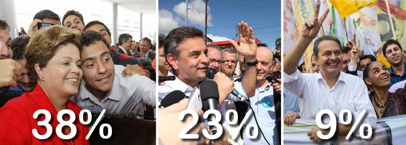 Nova pesquisa Ibope mostra estabilidade na corrida presidencial; a presidente Dilma Rousseff manteve os 38%, enquanto o tucano Aécio Neves foi de 22% a 23%; na terceira posição, o pernambucano Eduardo Campos oscilou de 8% a 9%; com os números divulgados nesta quinta-feira, não há segurança sobre decisão ou não no primeiro turno; num eventual segundo turno, Dilma venceria Aécio Neves por 42% a 36%