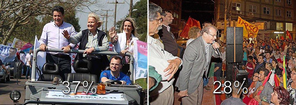 Senadora Ana Amélia Lemos (PP) tem 37% das intenções de voto, contra 28% do governador Tarso Genro (PT); na semana passada, a diferença era de 39% contra 31%; num segundo turno entre os dois, a candidata do PP venceria, por 49% a 36%