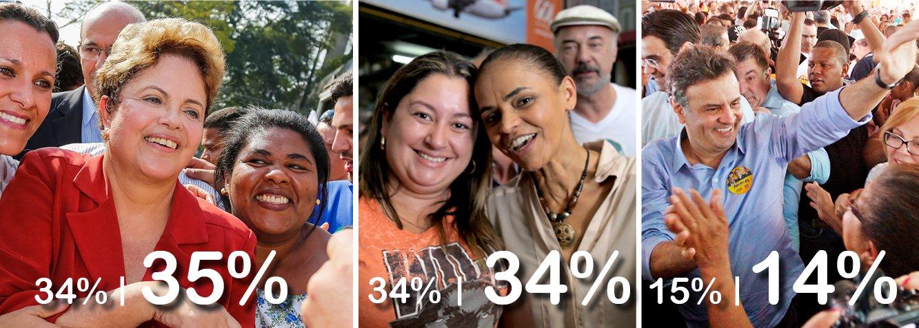 Menos de duas horas após divulgação do Ibope, pesquisa Datafolha confirma acirramento da disputa presidencial; após empate em 34% no último levantamento, agora presidente Dilma marca 35%, com Marina Silva permanecendo no índice anterior; diferença em eventual segundo turno se estreita, caindo de 10 pontos antes (50% para Marina contra 40% para Dilma) para sete pontos agora (48% a 41%); coleta de dados aconteceu entre a segunda-feira 1 e esta quarta-feira 3; Aécio Neves fica com 14%; eleição em ritmo frenético