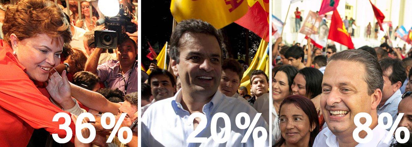 Cenário pós-Copa do Mundo é de estabilização: números do Datafolha divulgados nesta quinta (17) mostram a presidente Dilma Rousseff (PT) com 36% dos votos (dois pontos a menos do que na pesquisa anterior); o tucano Aécio Neves tem 20% (mesmo índice de duas semanas atrás); Eduardo Campos (PSB) soma 8% (um ponto a mais); variações se deram dentro da margem de erro; avaliação positiva do governo é de 32%, três pontos a menos do que na sondagem anterior;pesquisa também trouxe uma boa notícia para o tucano Aécio Neves; num hipotético segundo turno, ele e Dilma estariam em situação de empate técnico, no limite da margem de erro; ela com 44% e ele com 40%