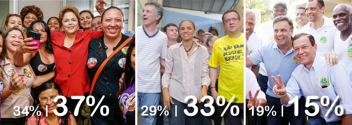 Em luta acirrada, presidente Dilma Rousseff cresce 3 pontos em pesquisa Ibope, na comparação com levantamento do dia 26; Marina Silva faz melhor, e sobe 4 pontos; variação está na margem estatística, mas refletedisputapalmo a palmo; na simulação de segundo turno,diferença pró-Marina diminui dois pontos, ficando agora em 46% para ela e 39% para Dilma; Aécio Nevesconfirmou isolamento no terceiro lugar, com queda de 4 pontos, massegue com papel estratégico; avaliação do governo Dilma sobe de 34% para 36% e rejeição à presidente cai 5 pontos; pesquisa mantémcaldeirão eleitoral em plena fervura