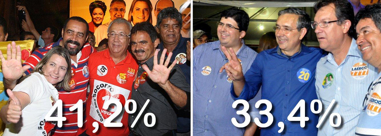 Mais nova pesquisa sobre as intenções de votos para governador do Estado, realizada pelo Instituto Vozes Pesquisa e Estratégia, publicada na edição de domingo (7) do Jornal da Cidade, confirma os números divulgados pelo Ibope na última semana; ogovernador Jackson Barreto (PMDB), candidato à reeleição, aparece com 41,2%, enquanto o senador Eduardo Amorim, candidato a governador pelo PSC, somou 33,4% dos votos; a candidata do PSOL, Sônia Meire, tem 4%; os candidatos Airton (PPL) e Betinho (PTN) não alcançaram 1%; votos brancos e indecisos são 13,5%; indecisos totalizam 8%