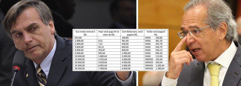 Na tabela Bolsonaro de IR, pobres pagam mais e ricos pagam menos