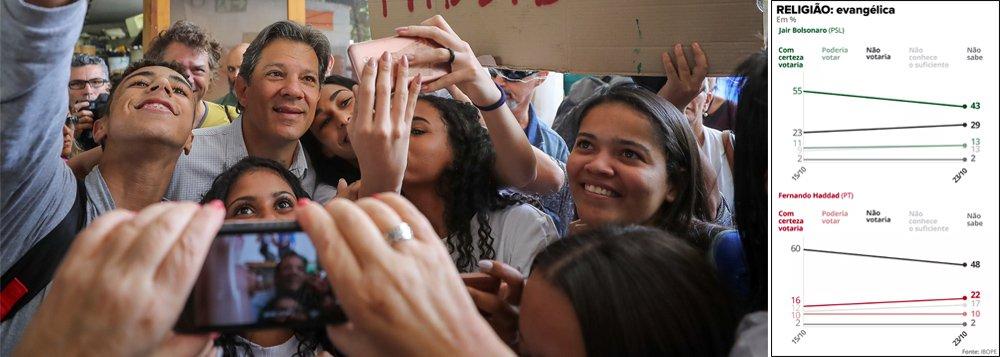 Bolsonaro despenca e Haddad sobe forte entre evangélicos