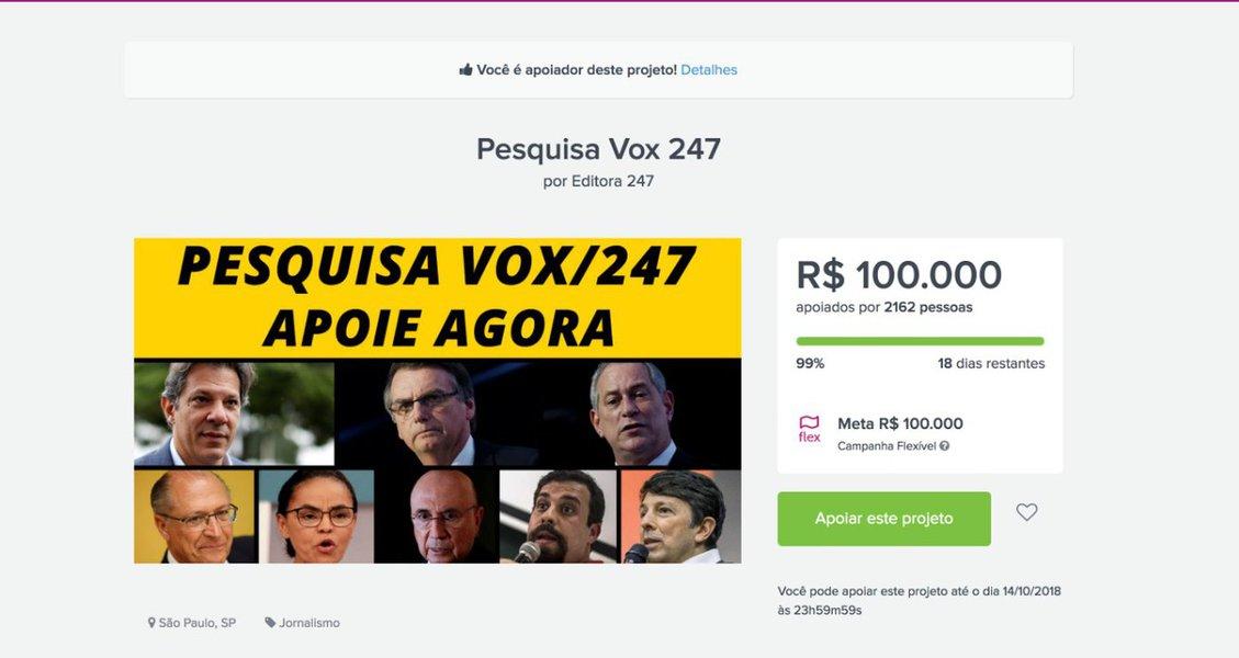 Meta alcançada: Vox 247 será a primeira pesquisa paga pelo povo