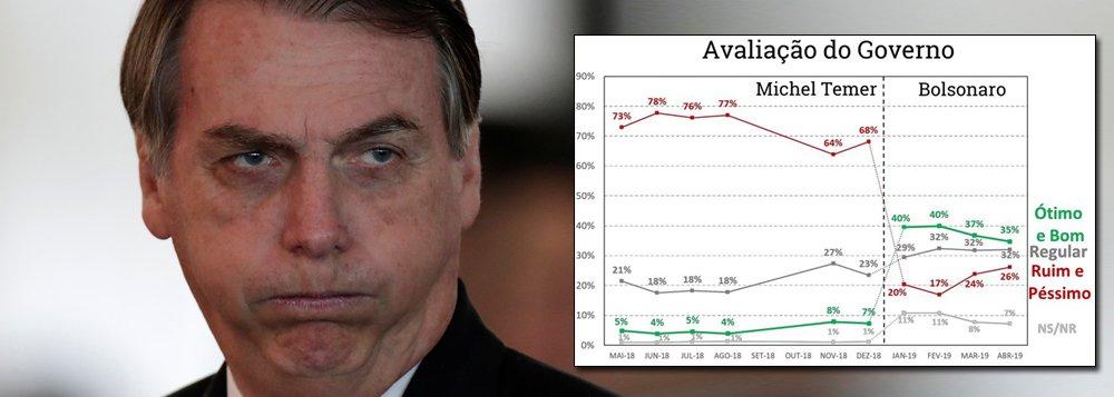 Bolsonaro despenca no povão, na classe média e entre banqueiros