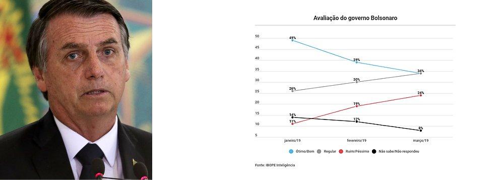 Ibope: aprovação de Bolsonaro cai 15 pontos