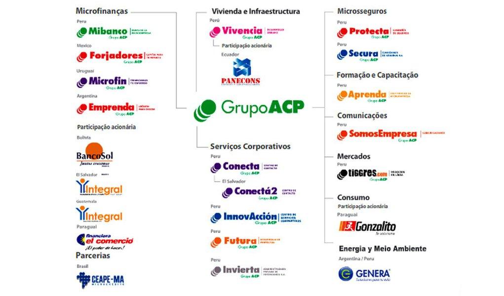 Grupo peruano ACP quer criar banco no Brasil
