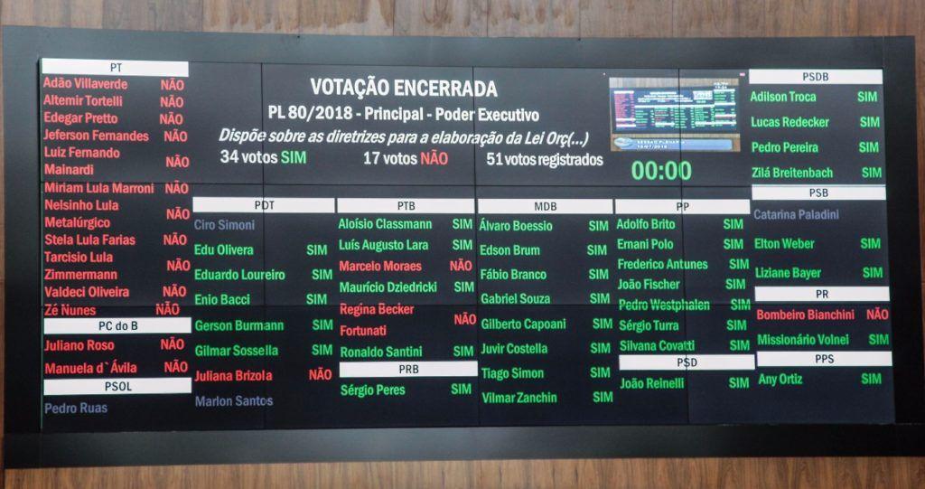Sem reajuste a servidores, deputados aprovam proposta de Sartori