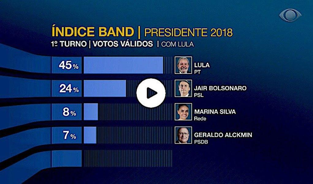 Lula lidera campanha com 45% dos votos válidos, mostra índice da Band