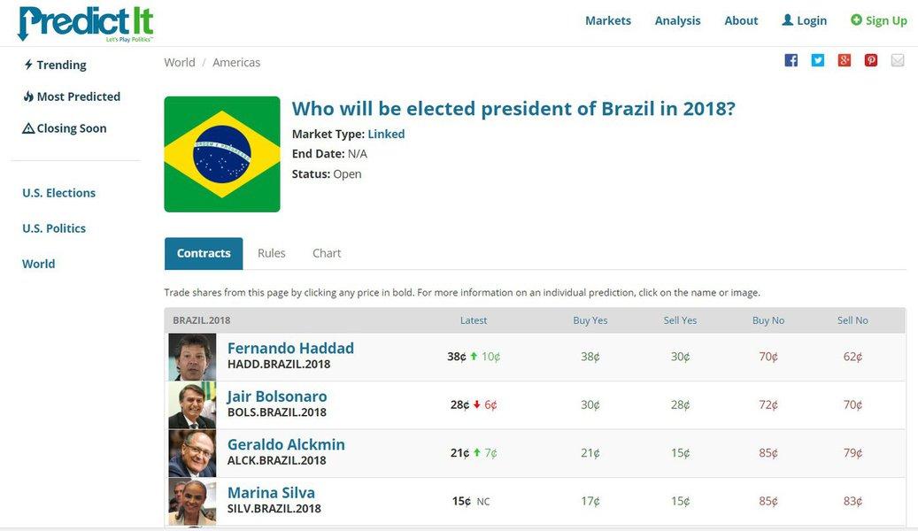 Haddad lidera disputa presidencial em site de apostas internacional