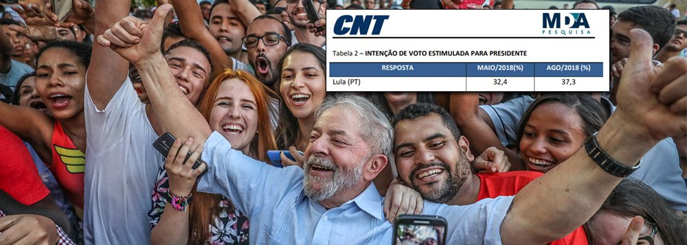 Lula salta 5 pontos na pesquisa; prisão injusta só o fortalece