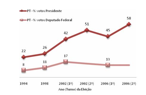Gráfico evolução de votos o PT