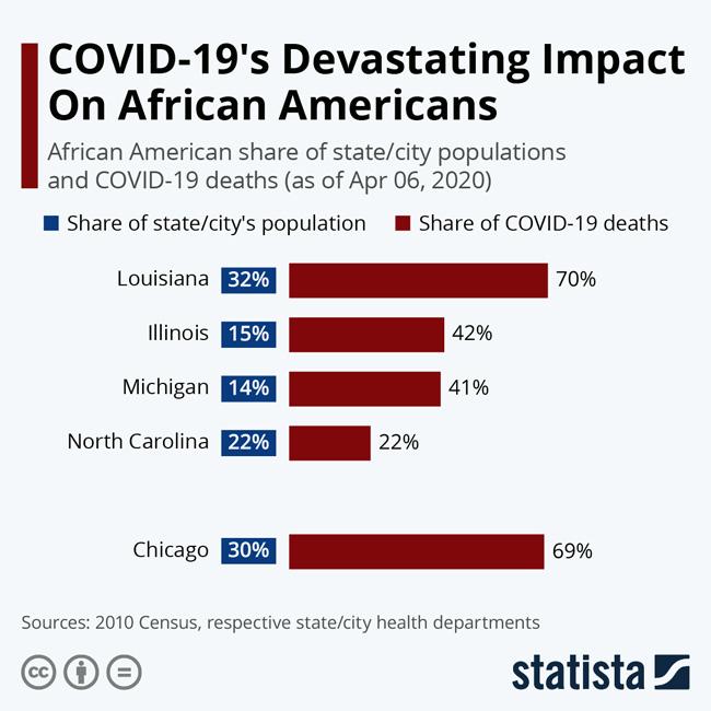 Tabela da organização Statista