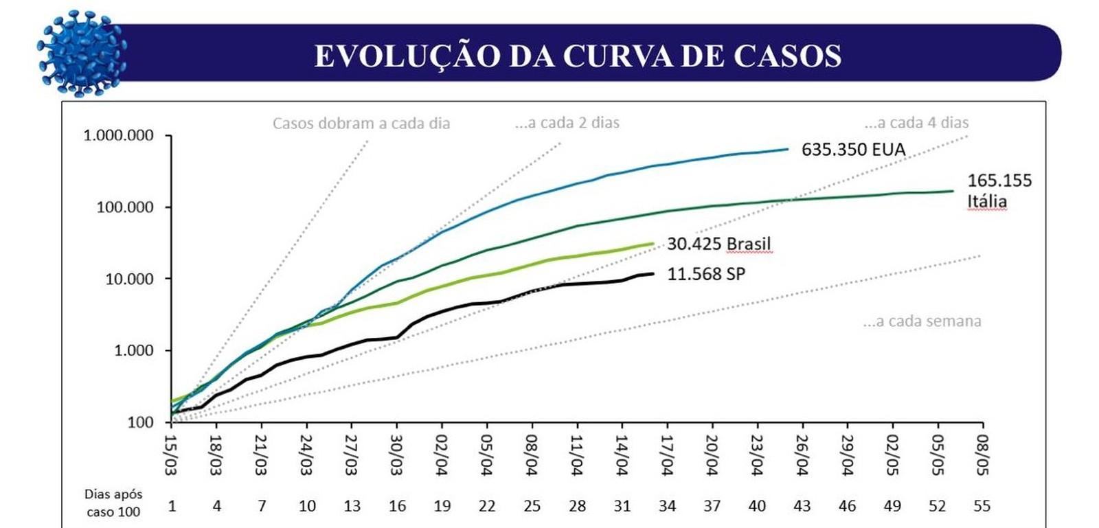 grafico covid sp