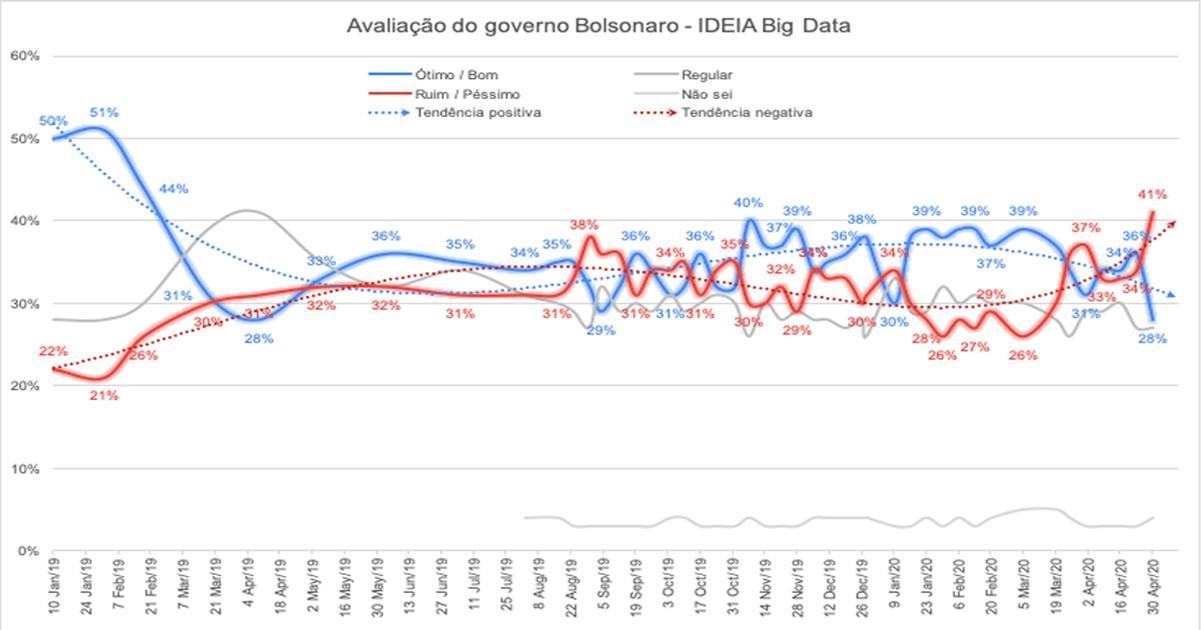 Nova pesquisa aponta que dispara a rejeição a Bolsonaro