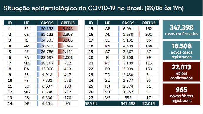 Sotuação epidemiológica da Covid 19, em 23 de maio de 2020
