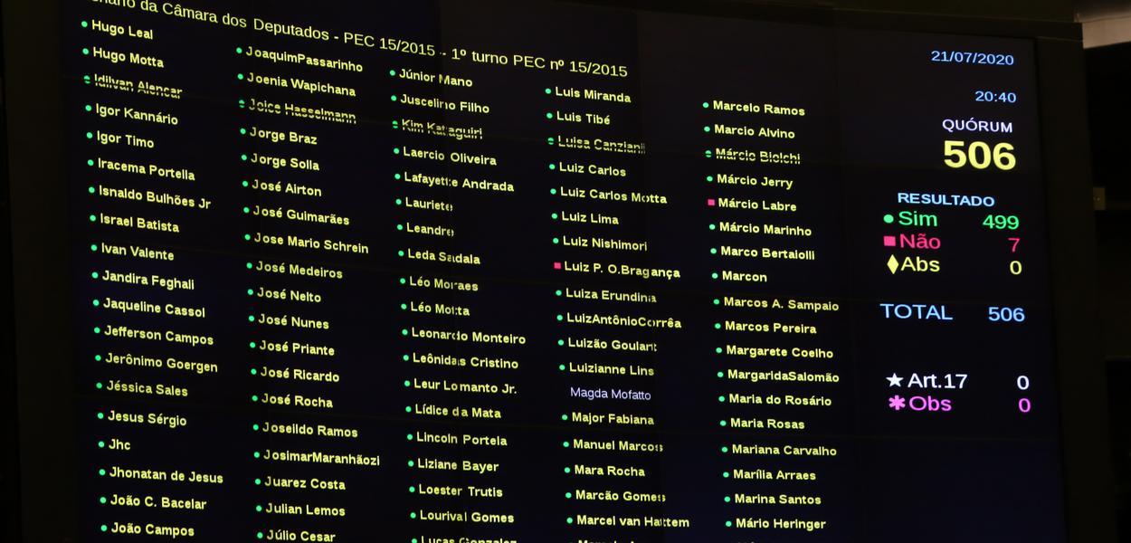 Placar da votação do novo Fundeb, aprovado em primeiro turno na Câmara