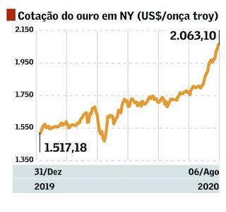 variação preço do ouro