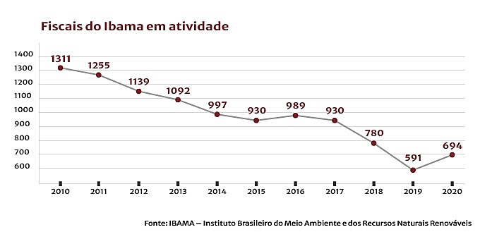 gráfico Ibama