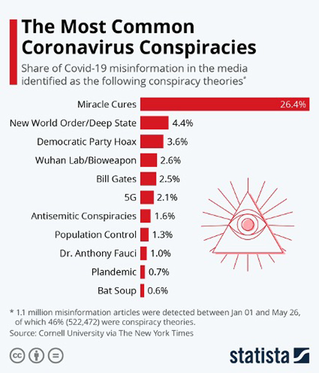 """A lista das mais conhecidas """"conspirações"""" sobre a pandemia"""