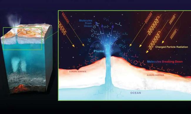 Gêiseres em Europa: corte da crosta do satélite (Ilustração)