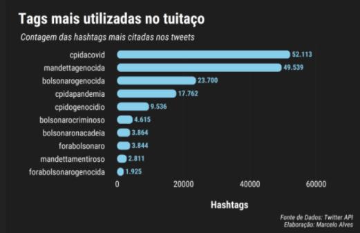 cpi da covid mandetta bolsonaro contagem de hashtag