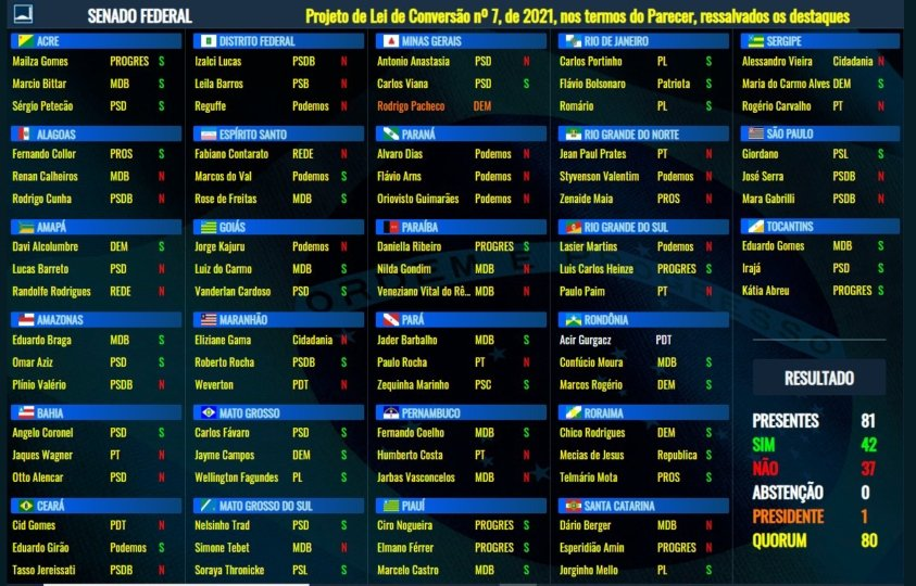 Lista votação senadores