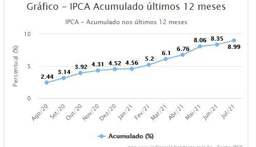 grafico IPCA