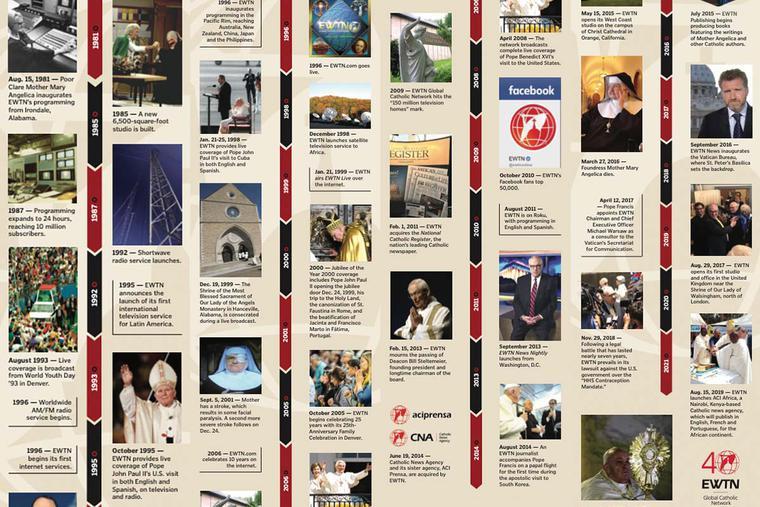 EWTN Timeline: 40 Years of History