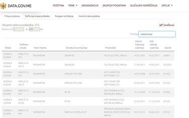 portal otvorenih podataka, data.gov.me