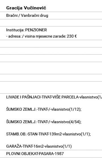 Marija Vučinović imovinski karton