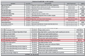 Odobreni krediti IRF, 2015 (Novine)