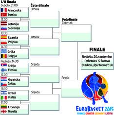 Grafika Eurobasket
