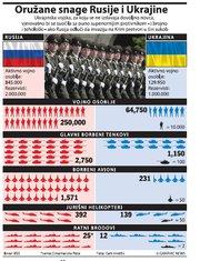 Oružane snage Rusije i Ukrajine