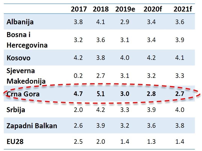 Projekcije rasta u zemljama regiona