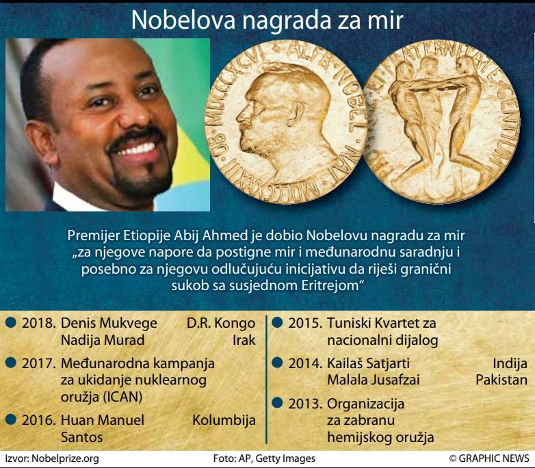 Abij Ahmed Nobel