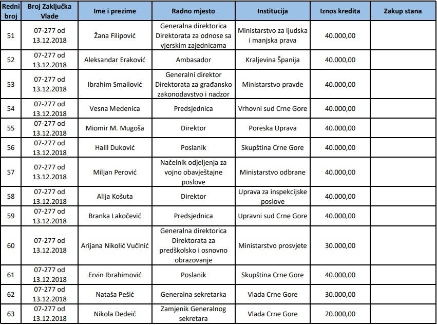 Dio dobitnika stanova i stambenih kredita pod povoljnim uslovima u vrijeme mandata Markovića