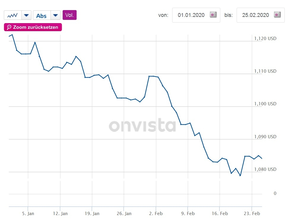 Grafik pokazuje pad vrijednosti eura prema dolaru od početka godine