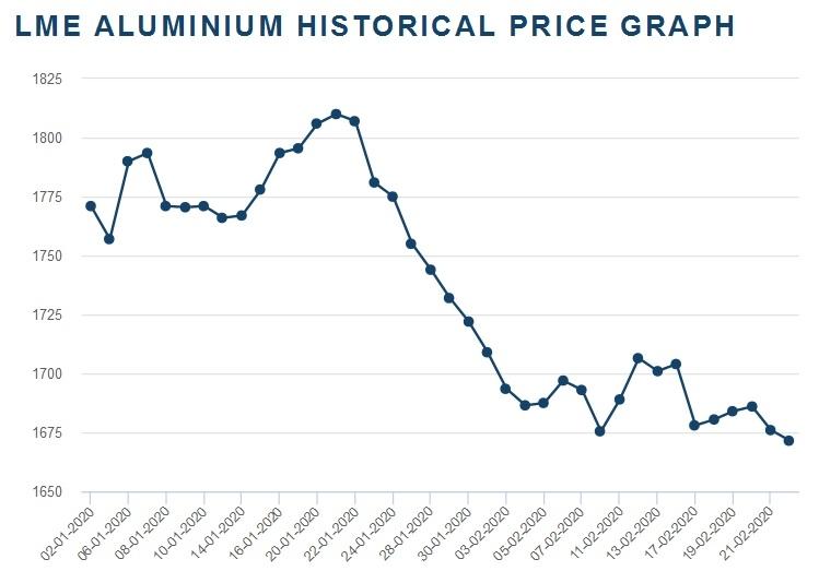 Grafik cijena aluminijuma od početka godine do juče