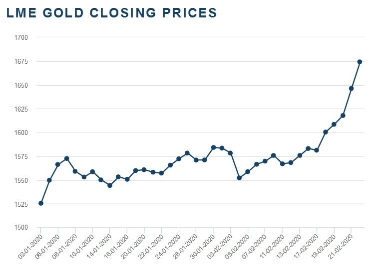 Grafik rasta cijene zlata od početka godine do juče