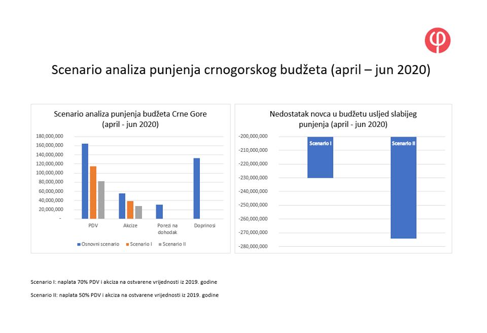Scenario analiza punjenja crnogorskog budžeta Fidelity