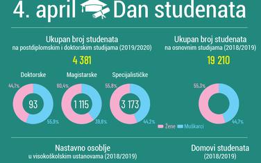 Na osnovnim studijama preko 19.000 visokoškolaca
