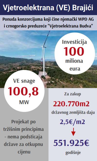 Vjetroelektrana Brajići
